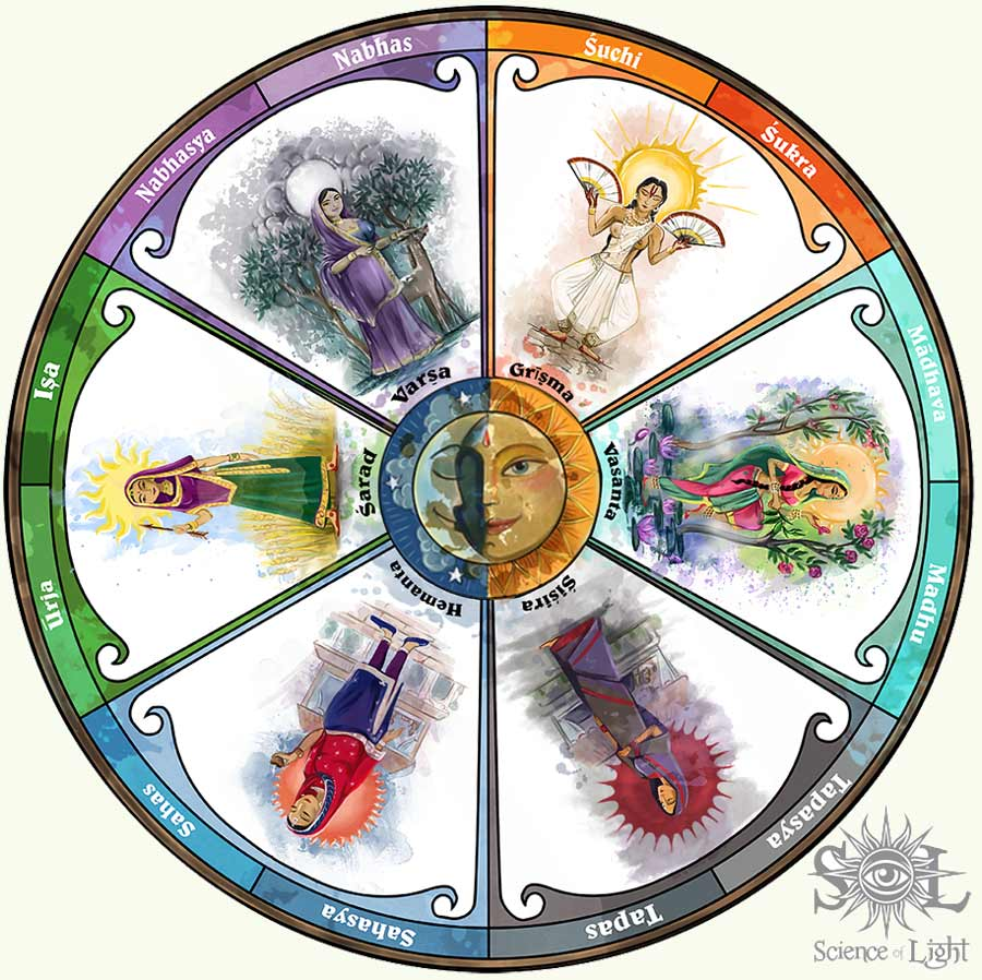 Chakra Wheel of the Seasons