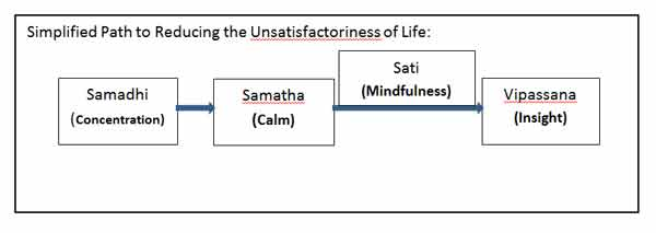 samadhi to vipassana graph